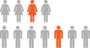 1 in 4 women and 1 in 7 men